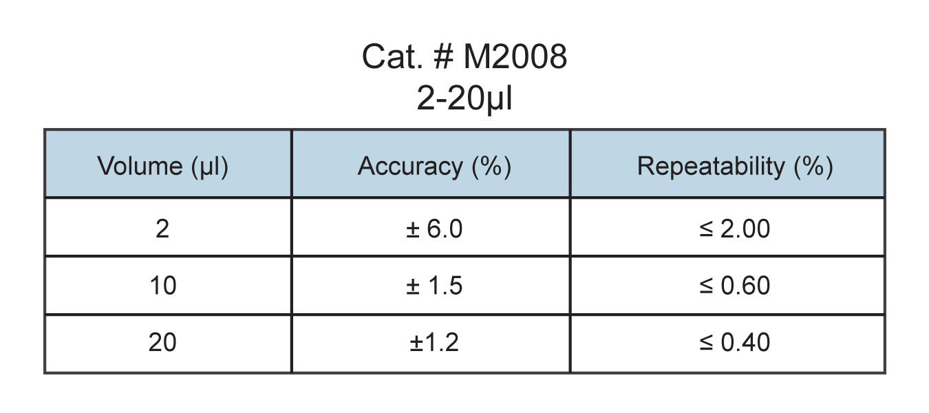 2-20µl micropipette specs