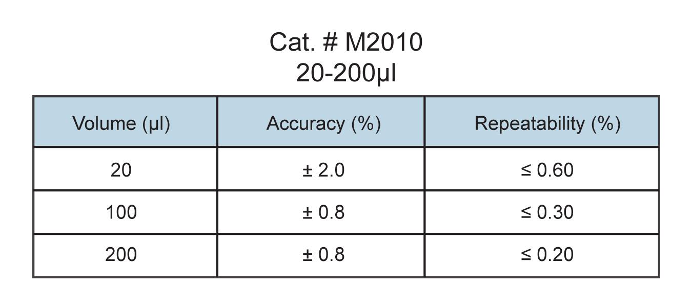 20-200µl micropipette specs