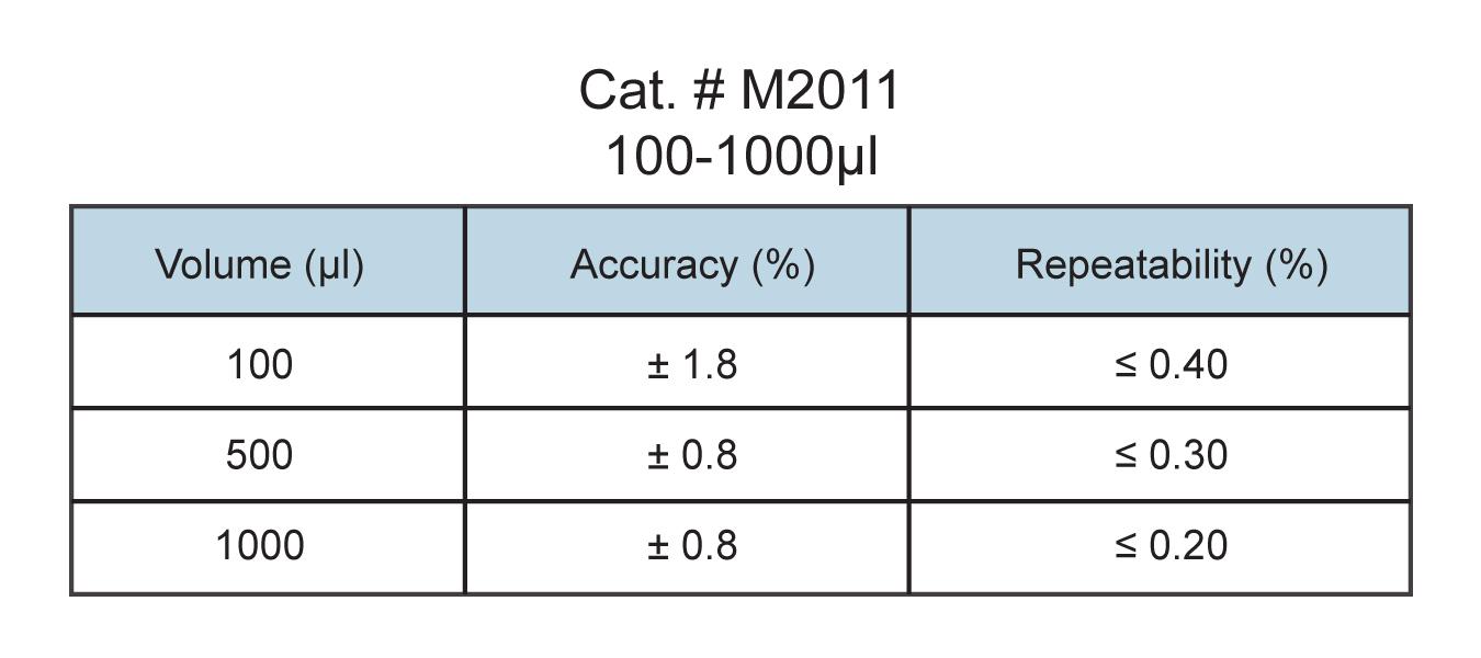 100-1000µl pipette specs