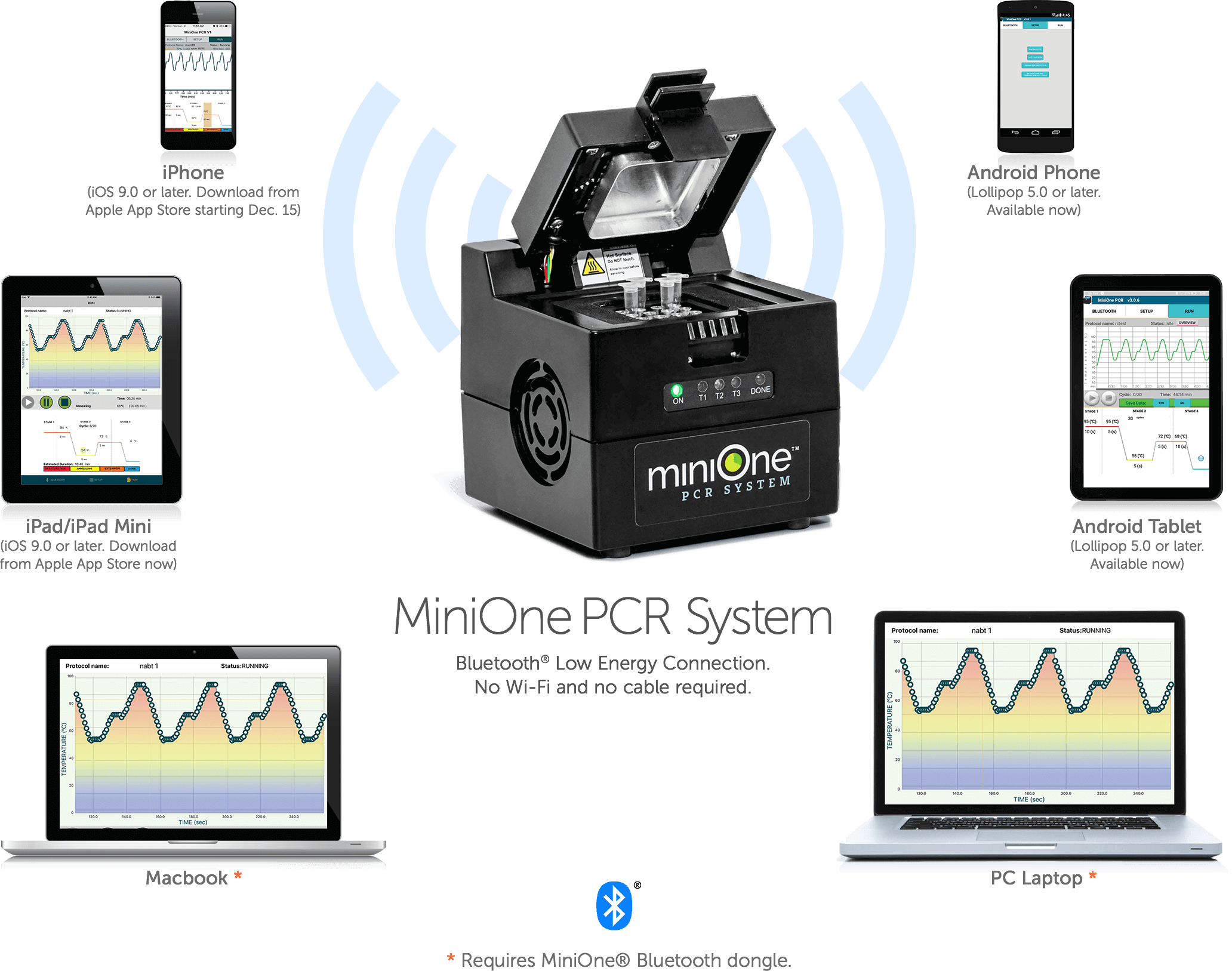 MiniOne® PCR System App - Available Platforms - Bluetooth®
